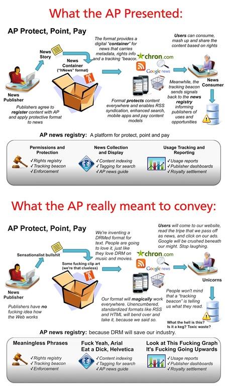 AP_DRM